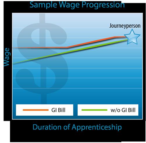 Apprenticeship - Elevator Constructor Mechanic - Washington Career Paths