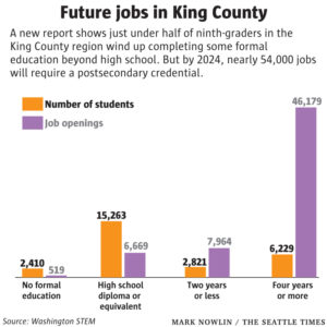 Chart showing future jobs in King County