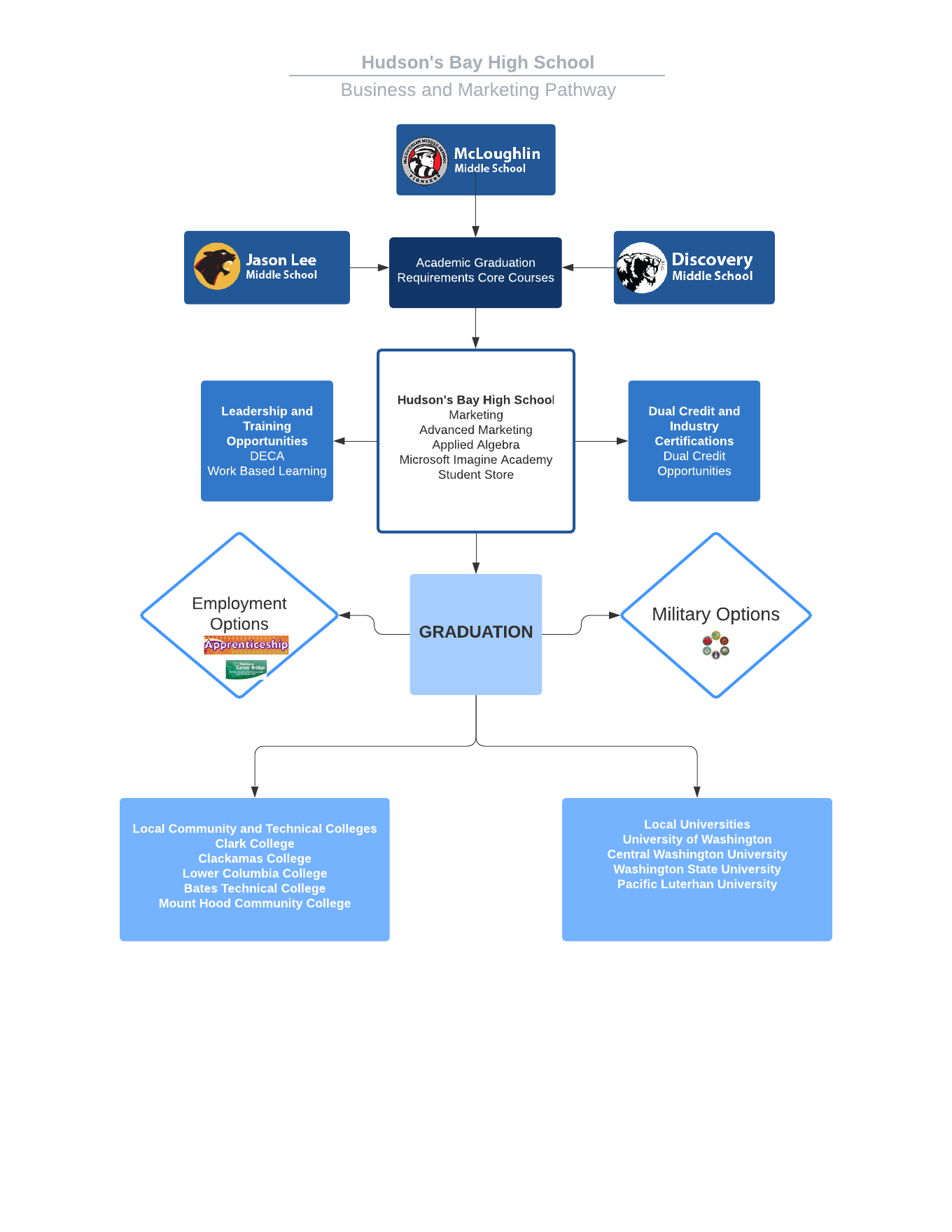 Hudson's Bay High School - Busniess and Marketing Pathway