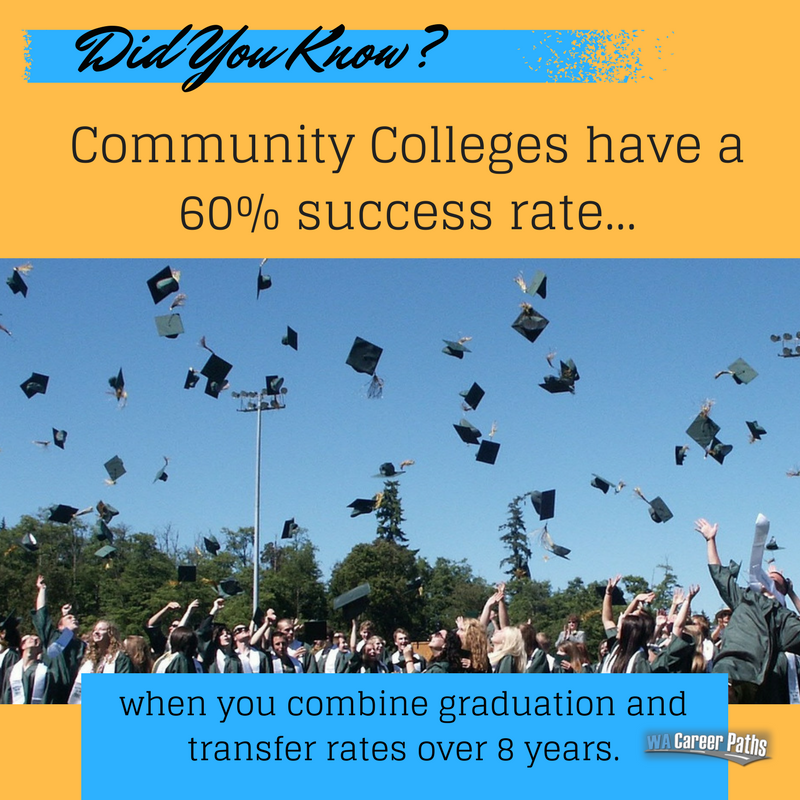 Did You Know? Community Colleges
