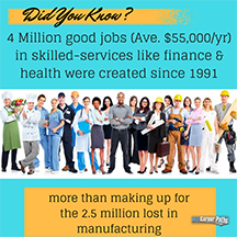 Did You Know? Jobs in skilled services