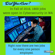 Did You Know? Cybersecurity in WA