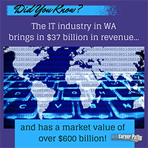 Did You Know? IT industsry in WA